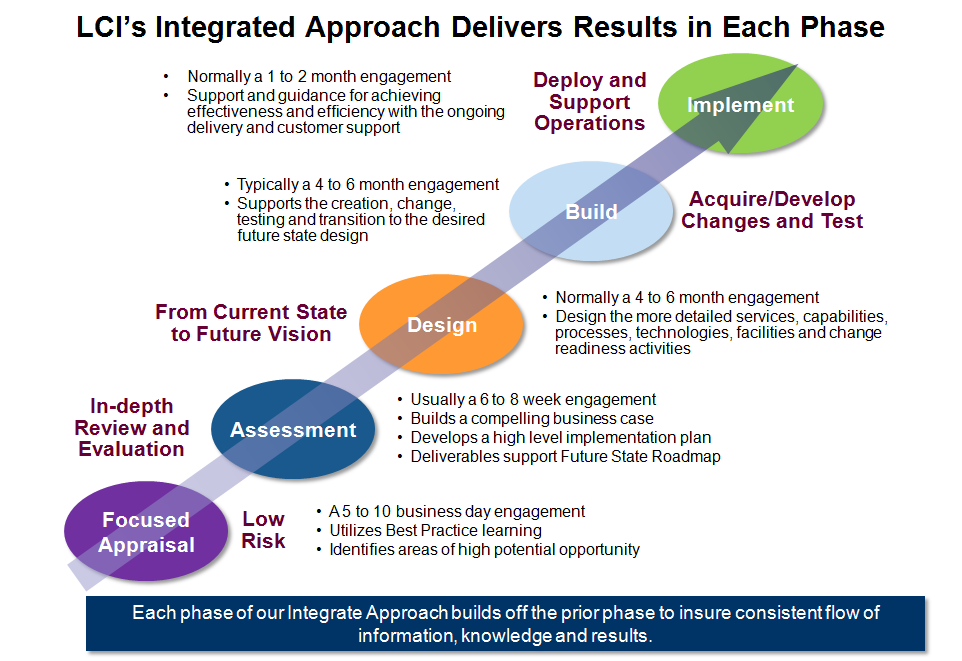 Lauro Consulting Integrated Approach For Contact Centers