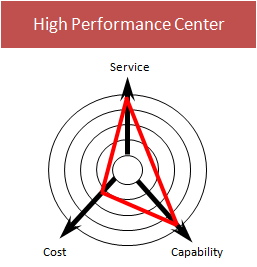 High Performance Center Elements