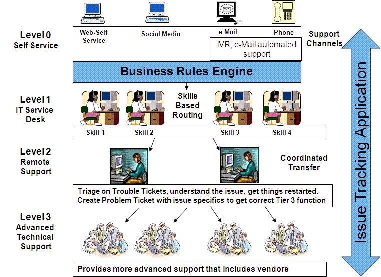 It Service Desk Model