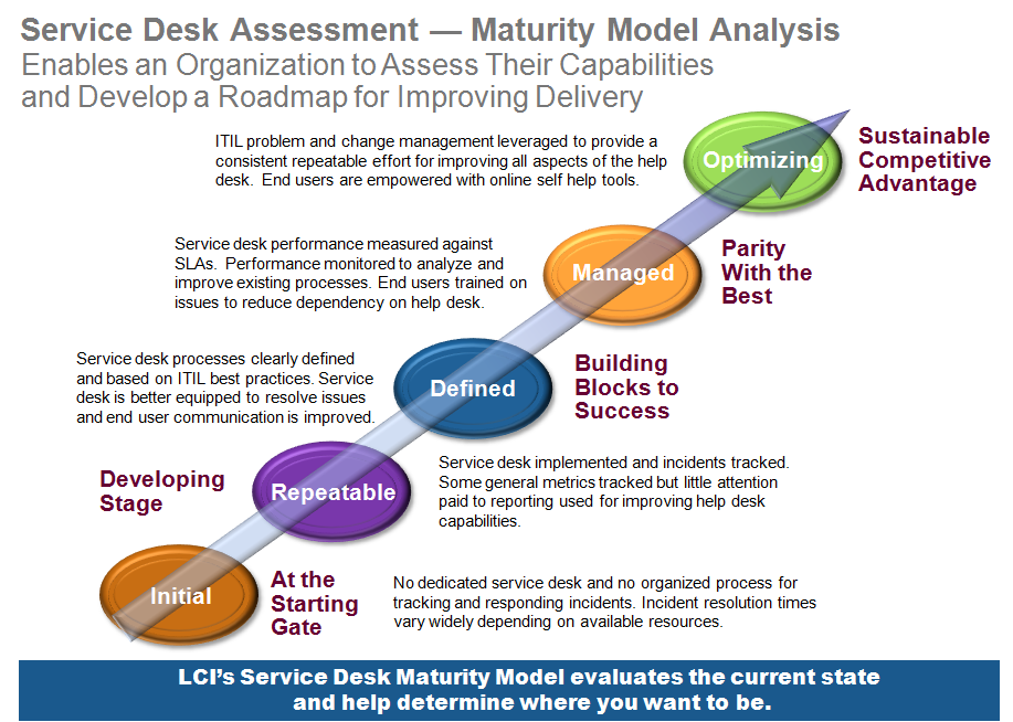 LCI's High Performance Service Desk Maturity Model