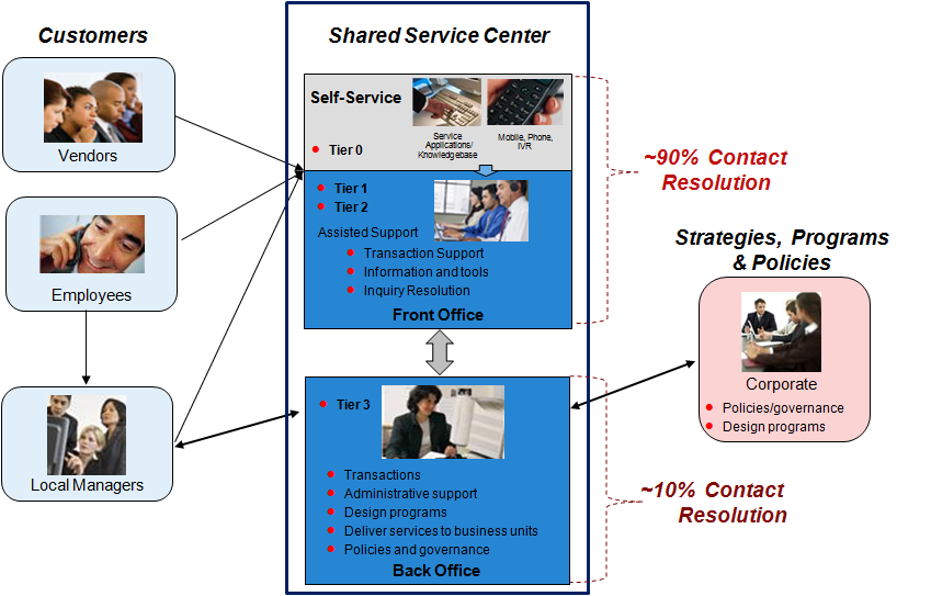 Shared Service Model